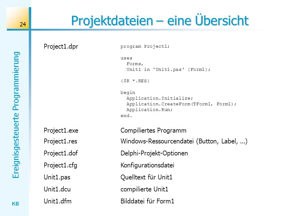 KB Ereignisgesteuerte Programmierung 24 Projektdateien – eine Übersicht program Project1; uses Forms, Unit1 in 'Unit1.pas' {Form1}; {$R *.RES} begin A