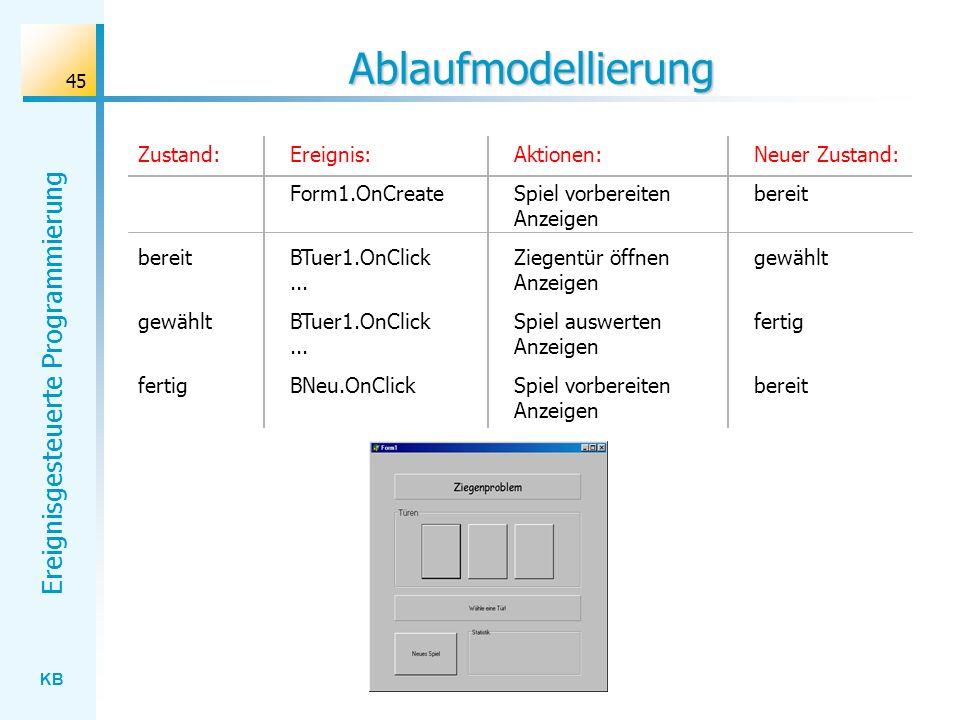 KB Ereignisgesteuerte Programmierung 45 Ablaufmodellierung Ereignis: Form1.OnCreate BTuer1.OnClick... BNeu.OnClick Aktionen: Spiel vorbereiten Anzeige