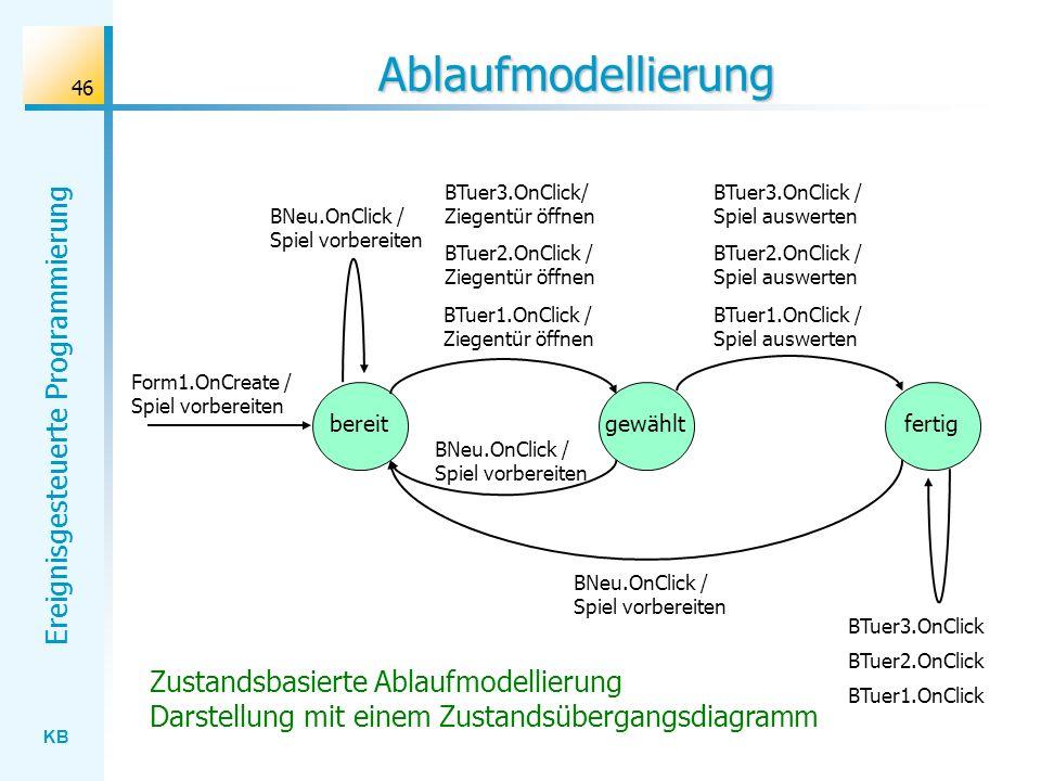 KB Ereignisgesteuerte Programmierung 46 Ablaufmodellierung BTuer1.OnClick / Ziegentür öffnen bereitgewähltfertig BNeu.OnClick / Spiel vorbereiten BTue