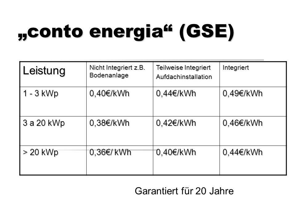 conto energia (GSE) Garantiert für 20 Jahre Leistung Nicht Integriert z.B.