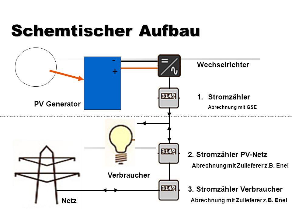 Schemtischer Aufbau Wechselrichter PV Generator -+-+ Verbraucher Netz 1.Stromzähler Abrechnung mit GSE 2.