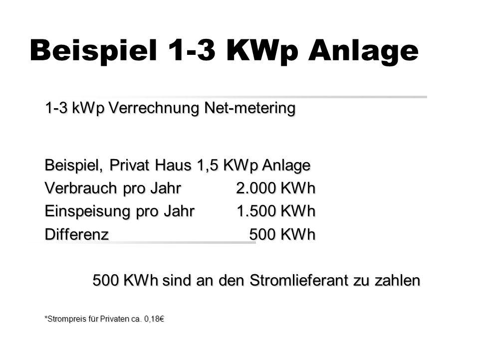 Beispiel 1-3 KWp Anlage 1-3 kWp Verrechnung Net-metering Beispiel, Privat Haus 1,5 KWp Anlage Verbrauch pro Jahr 2.000 KWh Einspeisung pro Jahr1.500 KWh Differenz 500 KWh 500 KWh sind an den Stromlieferant zu zahlen *Strompreis für Privaten ca.