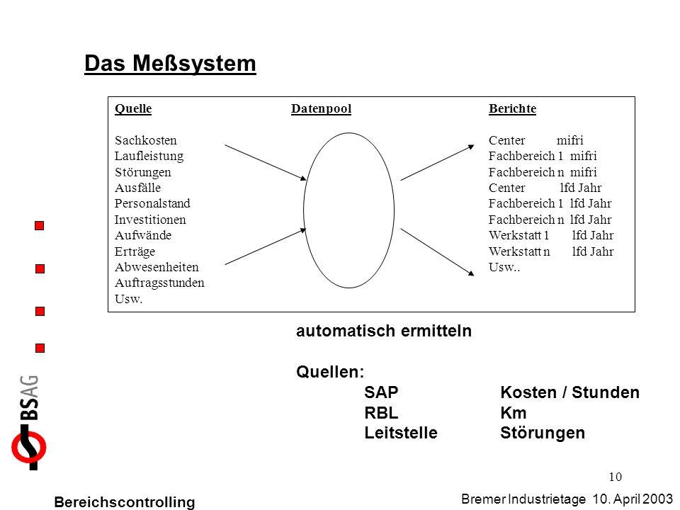 10 Das Meßsystem automatisch ermitteln Quellen: SAPKosten / Stunden RBLKm LeitstelleStörungen Bereichscontrolling Bremer Industrietage 10. April 2003