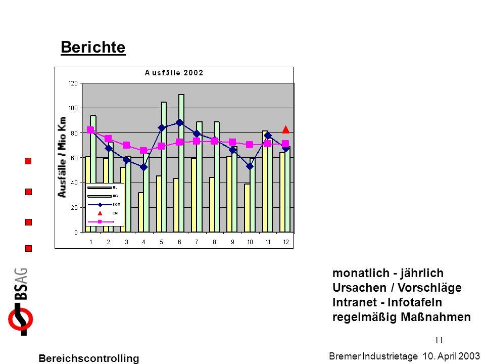 11 Berichte monatlich - jährlich Ursachen / Vorschläge Intranet - Infotafeln regelmäßig Maßnahmen Bereichscontrolling Bremer Industrietage 10. April 2