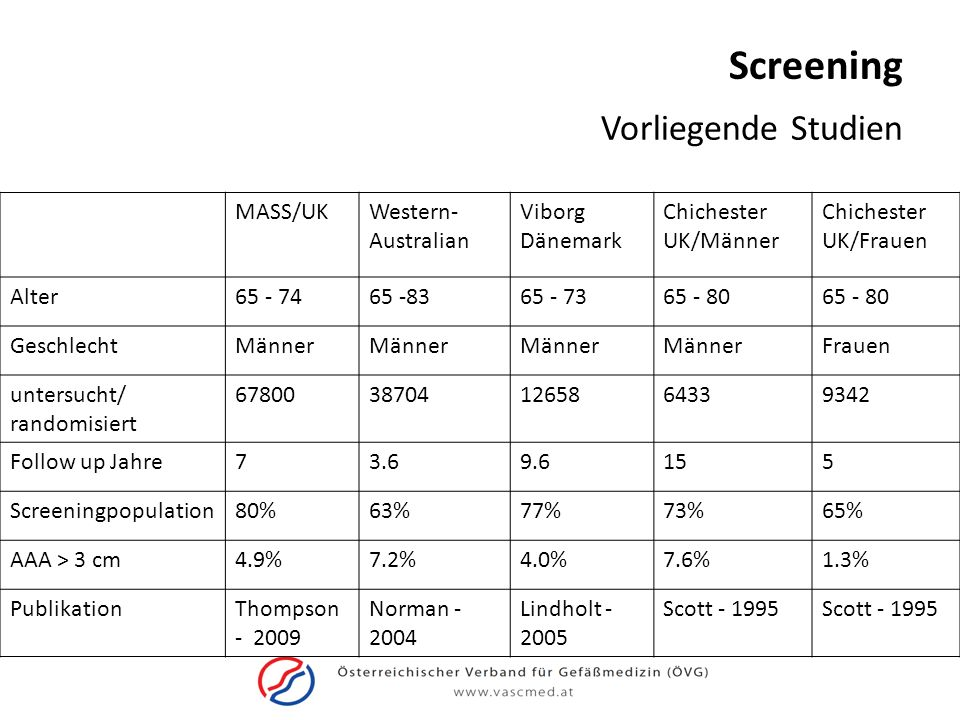 Screening Vorliegende Studien MASS/UKWestern- Australian Viborg Dänemark Chichester UK/Männer Chichester UK/Frauen Alter65 - 7465 -8365 - 7365 - 80 Ge