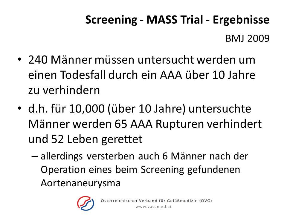 Screening - MASS Trial - Ergebnisse 240 Männer müssen untersucht werden um einen Todesfall durch ein AAA über 10 Jahre zu verhindern d.h. für 10,000 (
