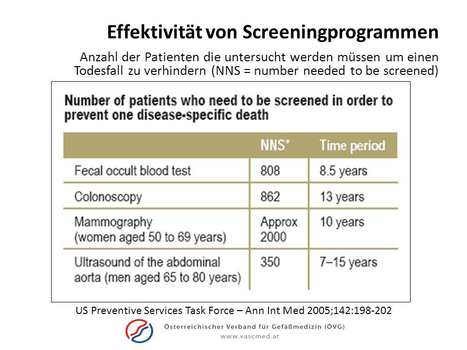 US Preventive Services Task Force – Ann Int Med 2005;142:198-202 Effektivität von Screeningprogrammen Anzahl der Patienten die untersucht werden müsse