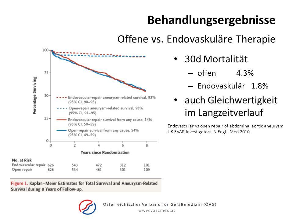 Behandlungsergebnisse 30d Mortalität – offen 4.3% – Endovaskulär 1.8% auch Gleichwertigkeit im Langzeitverlauf Offene vs. Endovaskuläre Therapie Endov