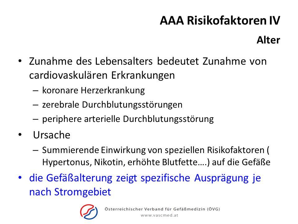 AAA Risikofaktoren V Alter Auftreten eines behandlungsbedürftigen AAA (> 5cm) je nach Altersgruppe *[Patienten mit hohem Risiko für Vorhandensein eines AAA] <55a 1.2% 55-59a3.5% 60-64a12.8% 65-69a19.0% 70-74a22.1% 75-79a22.4% 80-84a12.2% >85a6.7%