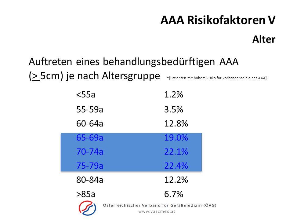AAA Risikofaktoren V Alter Auftreten eines behandlungsbedürftigen AAA (> 5cm) je nach Altersgruppe *[Patienten mit hohem Risiko für Vorhandensein eine