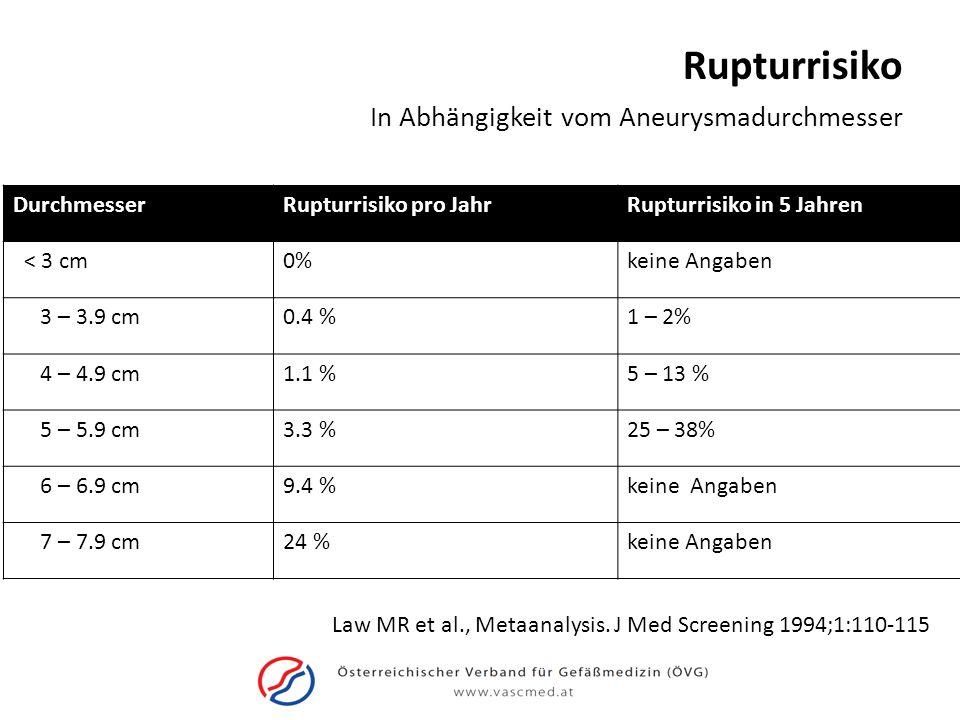 Rupturrisiko Zusätzlich zum Durchmesser sind weitere Risikofaktoren für eine Ruptur: – weibliches Geschlecht – Nikitonabusus/ schwere COPD – Aneurysmawachstum > 0.6 cm/ Jahr – Familienanamnese – (unkontrollierte) Hypertonie Moll et al.
