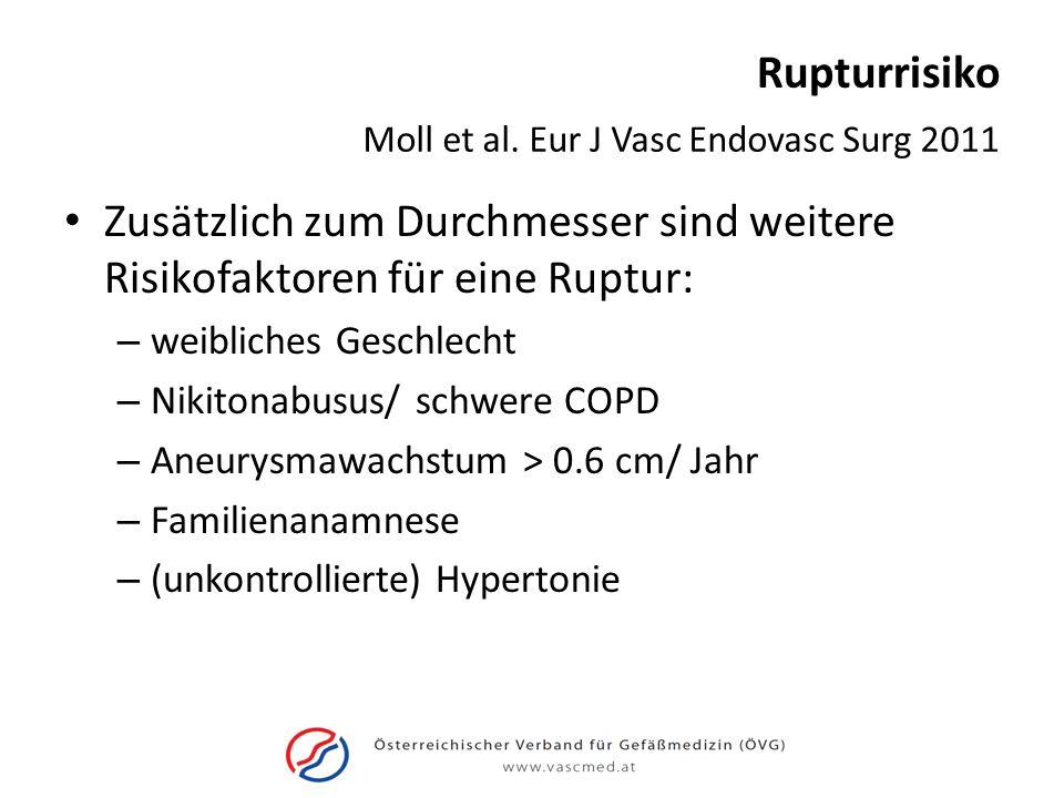 Rupturrisiko Zusätzlich zum Durchmesser sind weitere Risikofaktoren für eine Ruptur: – weibliches Geschlecht – Nikitonabusus/ schwere COPD – Aneurysma