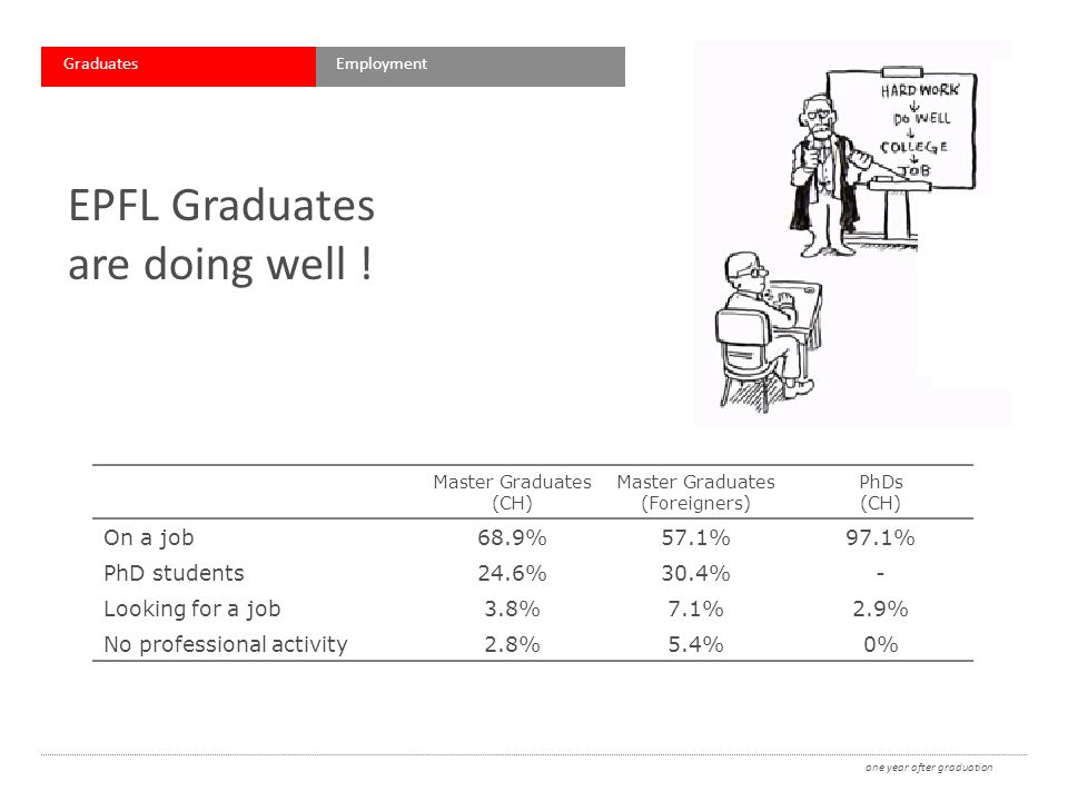 EPFL Graduates are doing well .
