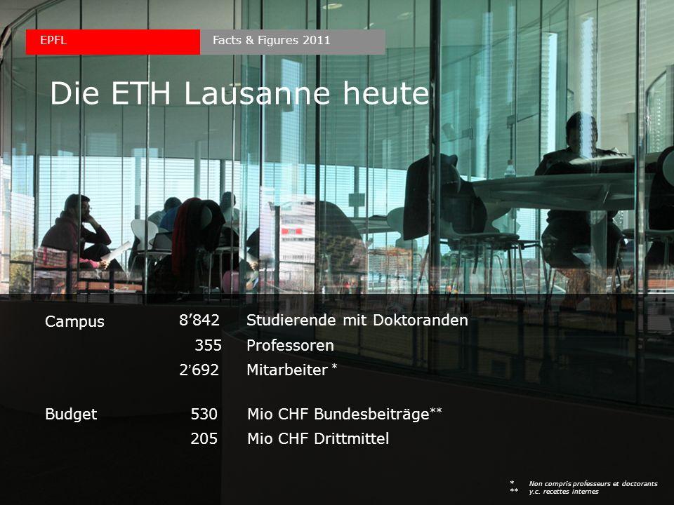 Die ETH Lausanne heute Budget 530Mio CHF Bundesbeiträge ** 205Mio CHF Drittmittel 8842 Studierende mit Doktoranden 355Professoren 2692Mitarbeiter * Ca