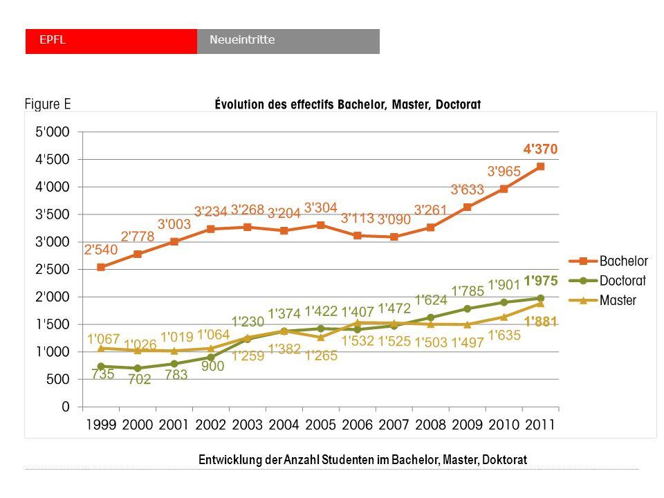 NeueintritteEPFL Entwicklung der Anzahl Studenten im Bachelor, Master, Doktorat