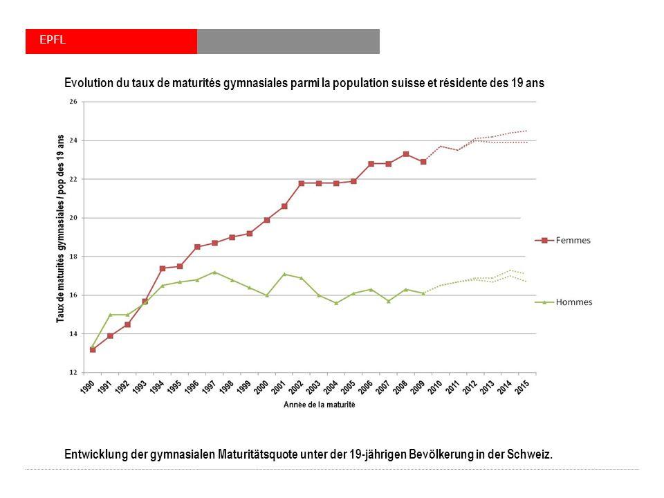 Entwicklung der gymnasialen Maturitätsquote unter der 19-jährigen Bevölkerung in der Schweiz. EPFL Evolution du taux de maturités gymnasiales parmi la