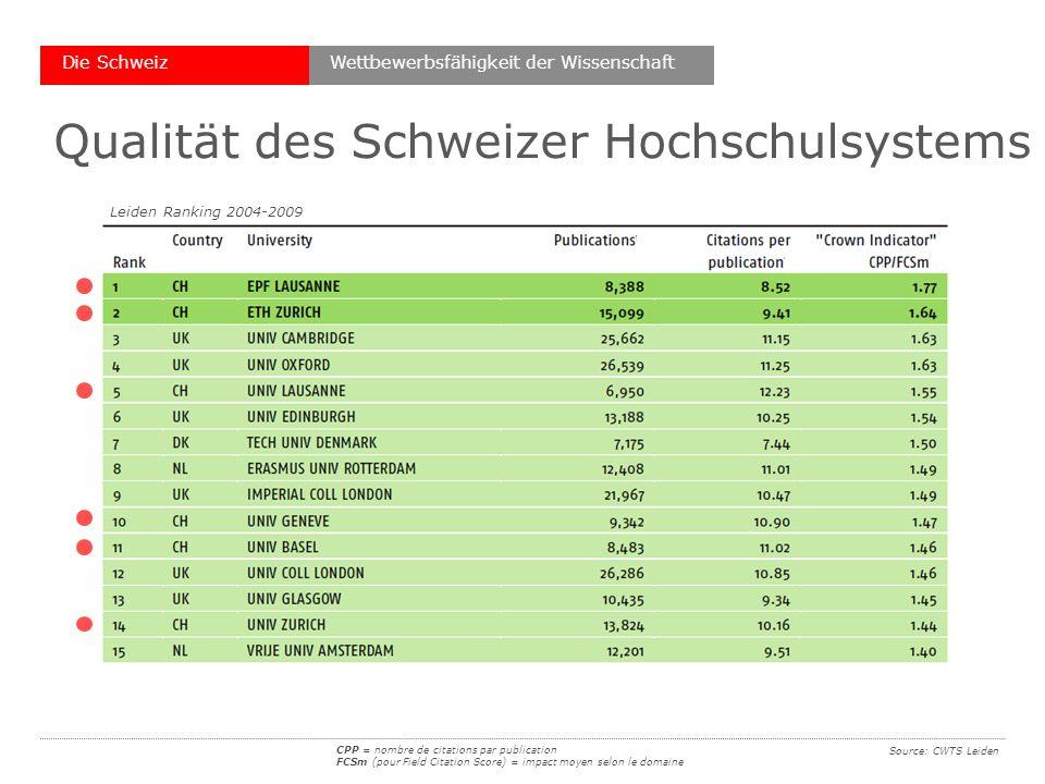 Source: CWTS Leiden Qualität des Schweizer Hochschulsystems Die Schweiz CPP = nombre de citations par publication FCSm (pour Field Citation Score) = impact moyen selon le domaine Leiden Ranking 2004-2009 Wettbewerbsfähigkeit der Wissenschaft