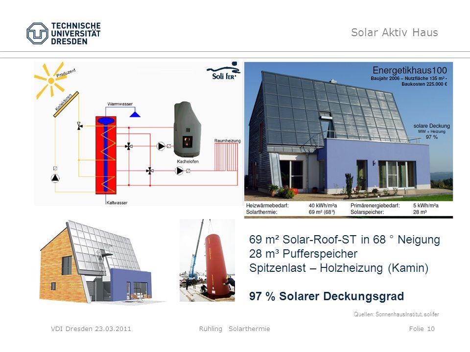VDI Dresden 23.03.2011Rühling SolarthermieFolie 10 Solar Aktiv Haus Quellen: SonnenhausInstitut, solifer 69 m² Solar-Roof-ST in 68 ° Neigung 28 m³ Puf