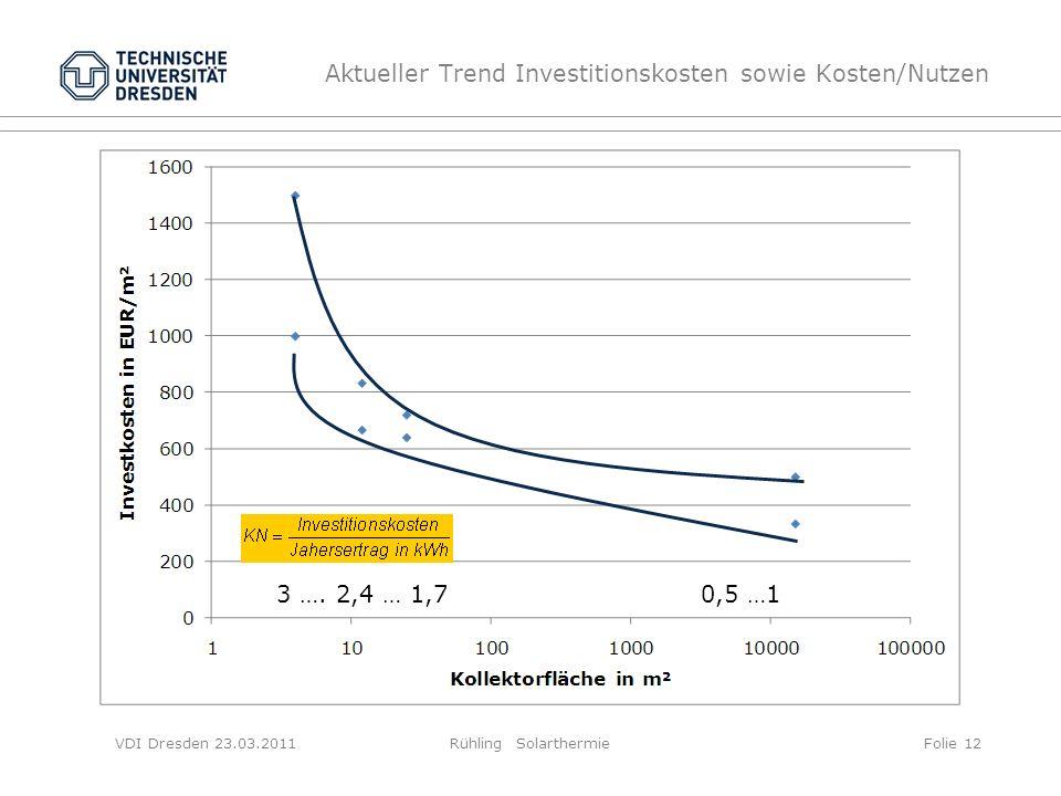 VDI Dresden 23.03.2011Rühling SolarthermieFolie 12 Aktueller Trend Investitionskosten sowie Kosten/Nutzen 3 …. 2,4 … 1,7 0,5 …1