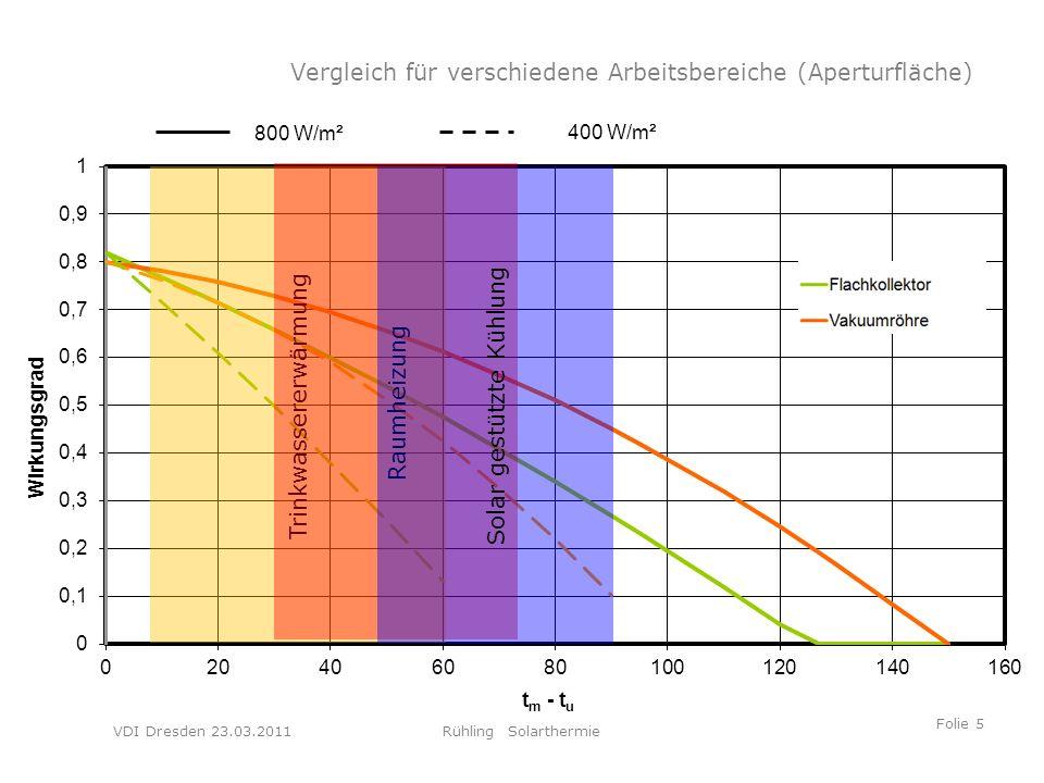 VDI Dresden 23.03.2011Rühling Solarthermie Folie 5 Trinkwassererwärmung Raumheizung Solar gestützte Kühlung Vergleich für verschiedene Arbeitsbereiche