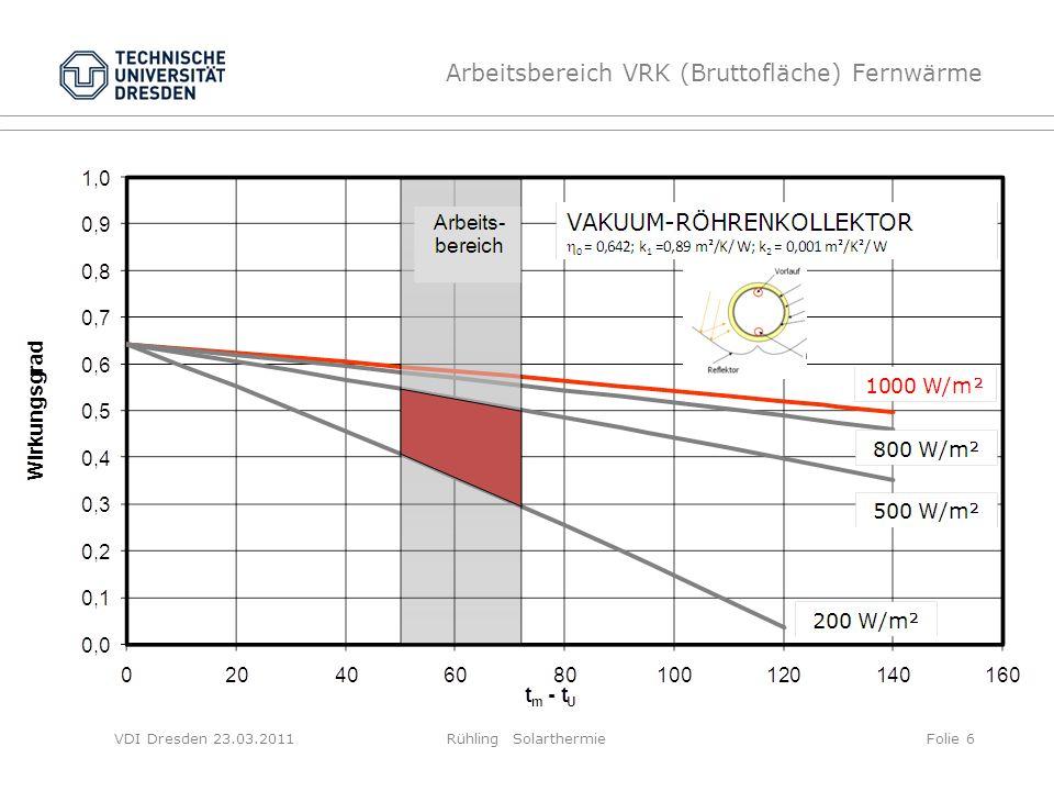 VDI Dresden 23.03.2011Rühling SolarthermieFolie 6 Arbeitsbereich VRK (Bruttofläche) Fernwärme