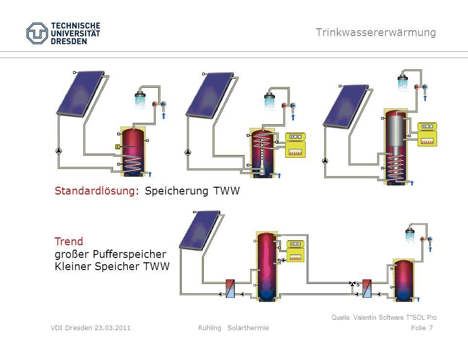 VDI Dresden 23.03.2011Rühling SolarthermieFolie 7 Trinkwassererwärmung Quelle: Valentin Software T*SOL Pro Standardlösung: Speicherung TWW Trend große
