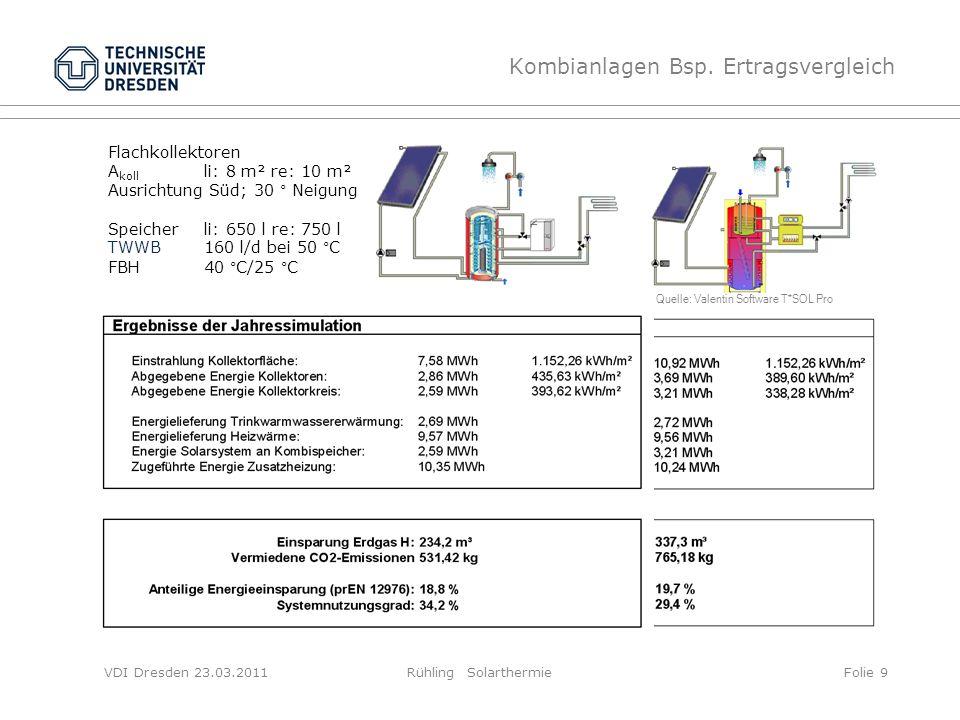 VDI Dresden 23.03.2011Rühling SolarthermieFolie 9 Kombianlagen Bsp. Ertragsvergleich Flachkollektoren A koll li: 8 m² re: 10 m² Ausrichtung Süd; 30 °