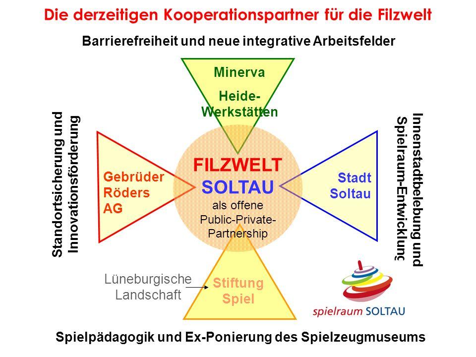 Die derzeitigen Kooperationspartner für die Filzwelt Standortsicherung und Innovationsförderung Barrierefreiheit und neue integrative Arbeitsfelder Sp