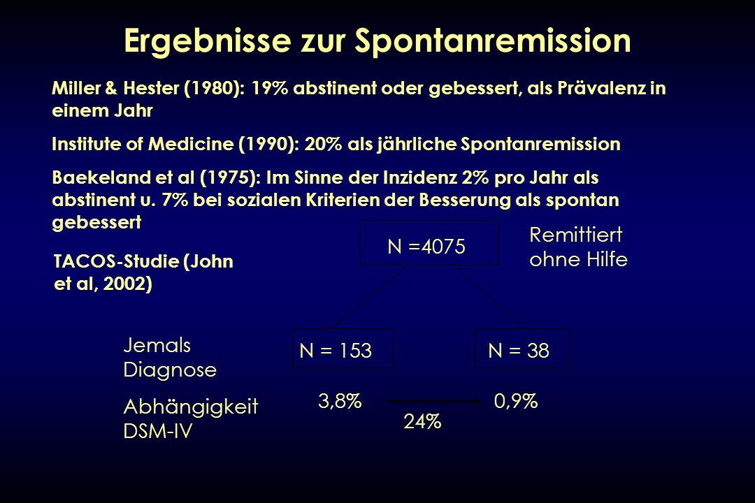 Ergebnisse zur Spontanremission N =4075 N = 38N = 153 3,8%0,9% 24% Jemals Diagnose Abhängigkeit DSM-IV Remittiert ohne Hilfe TACOS-Studie (John et al,