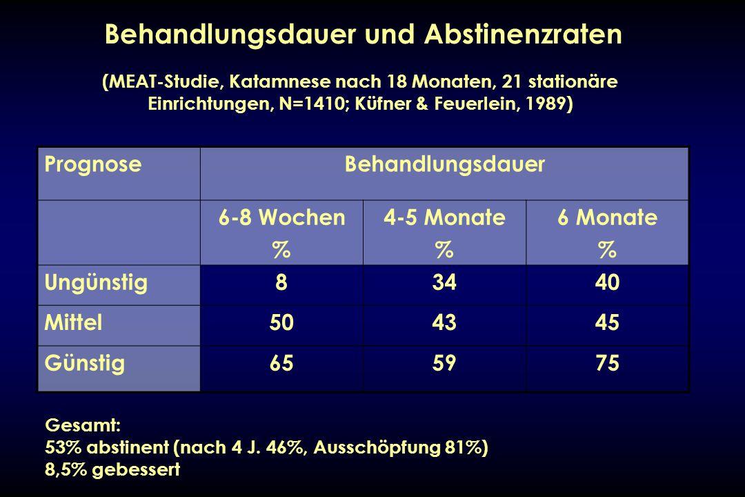 Behandlungsdauer und Abstinenzraten PrognoseBehandlungsdauer 6-8 Wochen % 4-5 Monate % 6 Monate % Ungünstig83440 Mittel504345 Günstig655975 (MEAT-Stud