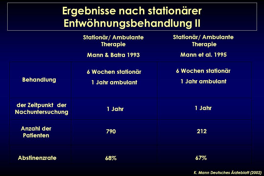 Ergebnisse nach stationärer Entwöhnungsbehandlung II 1 Jahr 212 67% 6 Wochen stationär 1 Jahr ambulant Abstinenzrate Anzahl der Patienten der Zeitpunk