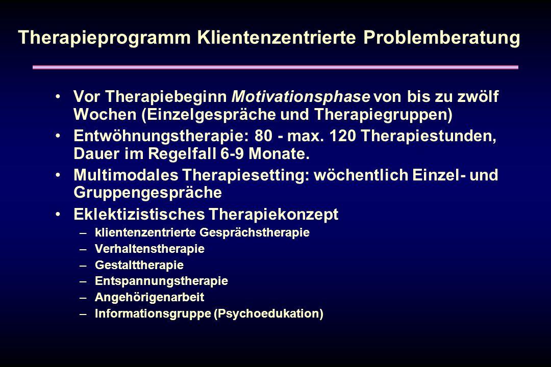 Therapieprogramm Klientenzentrierte Problemberatung Vor Therapiebeginn Motivationsphase von bis zu zwölf Wochen (Einzelgespräche und Therapiegruppen)