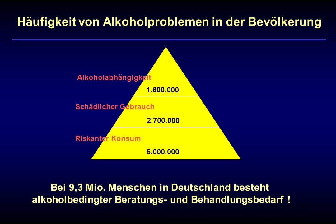 1.600.000 5.000.000 2.700.000 Riskanter Konsum Schädlicher Gebrauch Alkoholabhängigkeit Bei 9,3 Mio. Menschen in Deutschland besteht alkoholbedingter