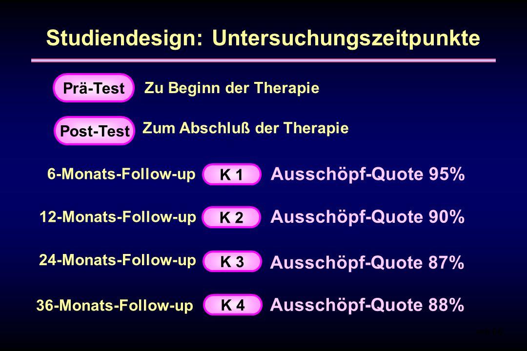 Studiendesign: Untersuchungszeitpunkte mb 00 Prä-Test Zu Beginn der Therapie Zum Abschluß der Therapie 6-Monats-Follow-up 12-Monats-Follow-up 24-Monat