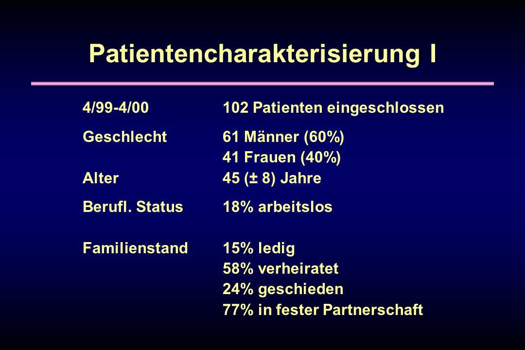 4/99-4/00102 Patienten eingeschlossen Geschlecht61 Männer (60%) 41 Frauen (40%) Alter45 (± 8) Jahre Berufl. Status18% arbeitslos Familienstand 15% led