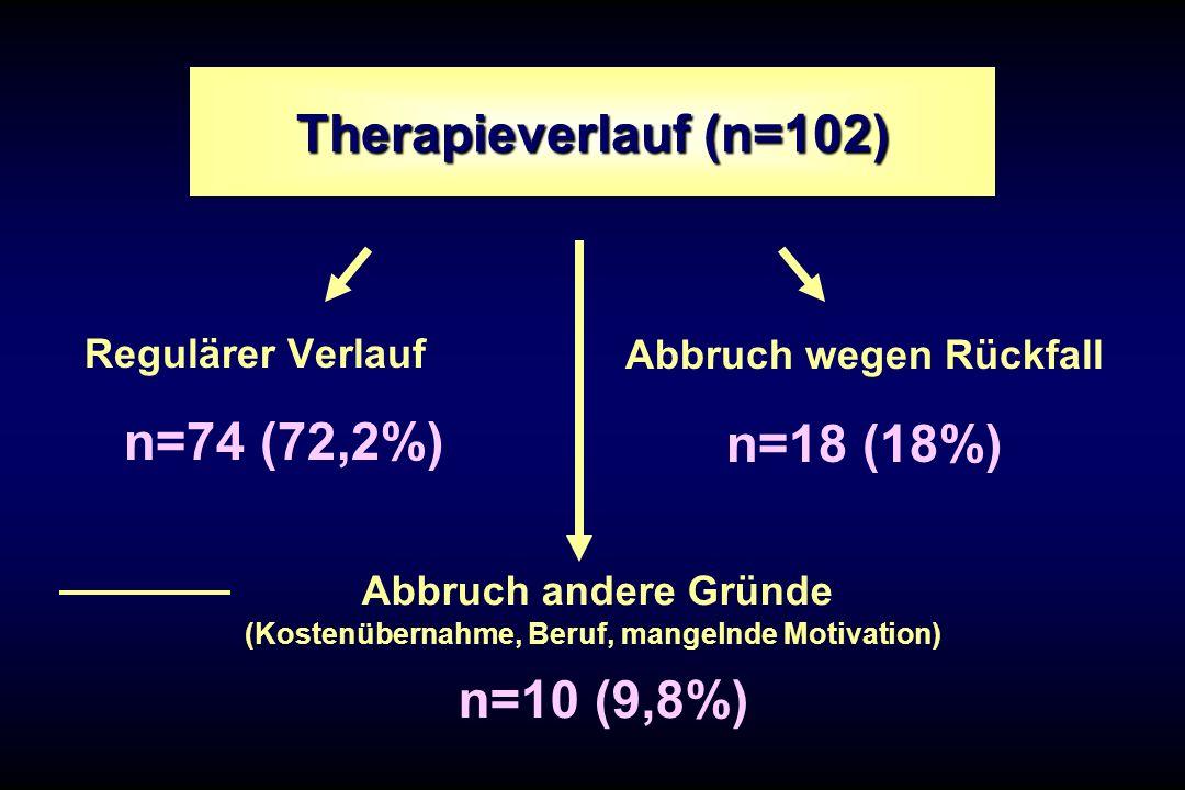 Therapieverlauf (n=102) Regulärer Verlauf n=74 (72,2%) Abbruch wegen Rückfall n=18 (18%) Abbruch andere Gründe (Kostenübernahme, Beruf, mangelnde Moti