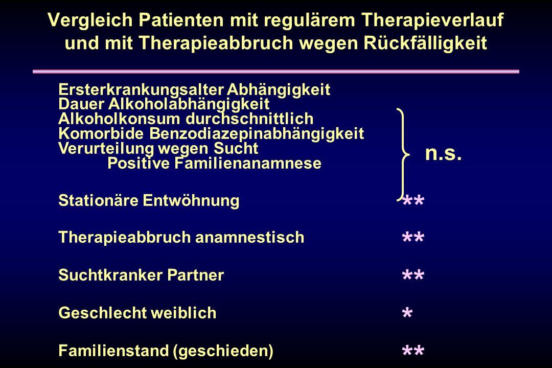 Vergleich Patienten mit regulärem Therapieverlauf und mit Therapieabbruch wegen Rückfälligkeit Ersterkrankungsalter Abhängigkeit Dauer Alkoholabhängig