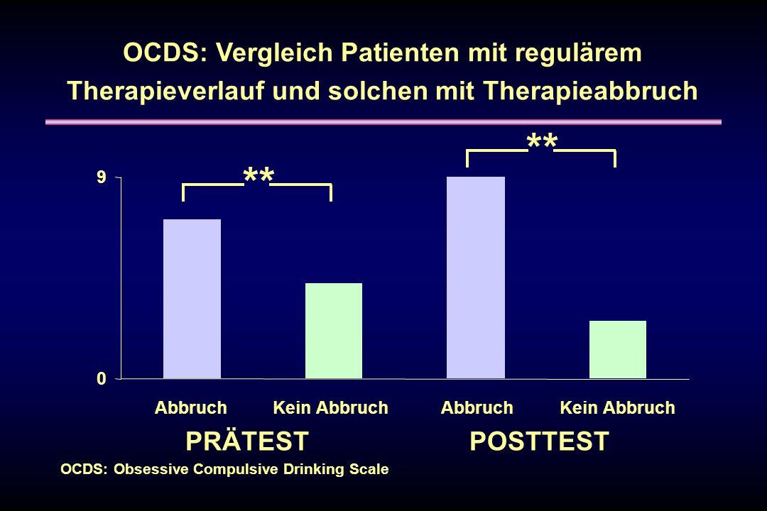 OCDS: Vergleich Patienten mit regulärem Therapieverlauf und solchen mit Therapieabbruch ** PRÄTESTPOSTTEST 0 9 AbbruchKein AbbruchAbbruchKein Abbruch