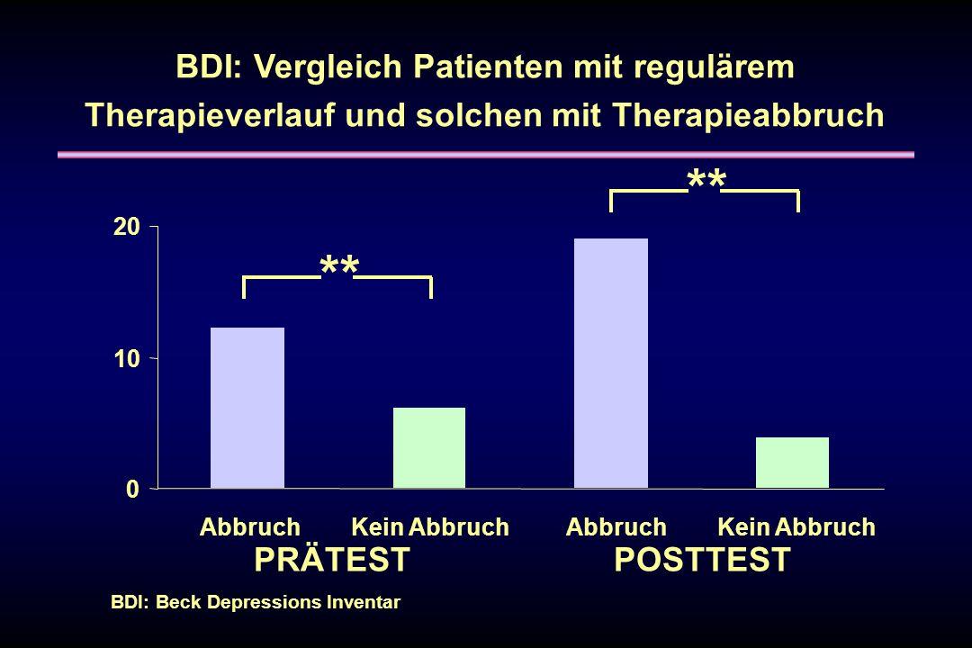 BDI: Vergleich Patienten mit regulärem Therapieverlauf und solchen mit Therapieabbruch ** PRÄTESTPOSTTEST 0 10 20 AbbruchKein AbbruchAbbruchKein Abbru