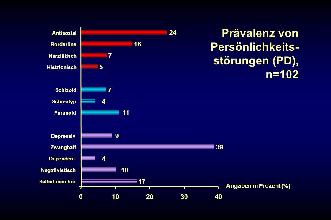 17 10 4 39 9 11 4 7 5 7 16 24 010203040 Selbstunsicher Negativistisch Dependent Zwanghaft Depressiv Paranoid Schizotyp Schizoid Histrionisch Narzißtis