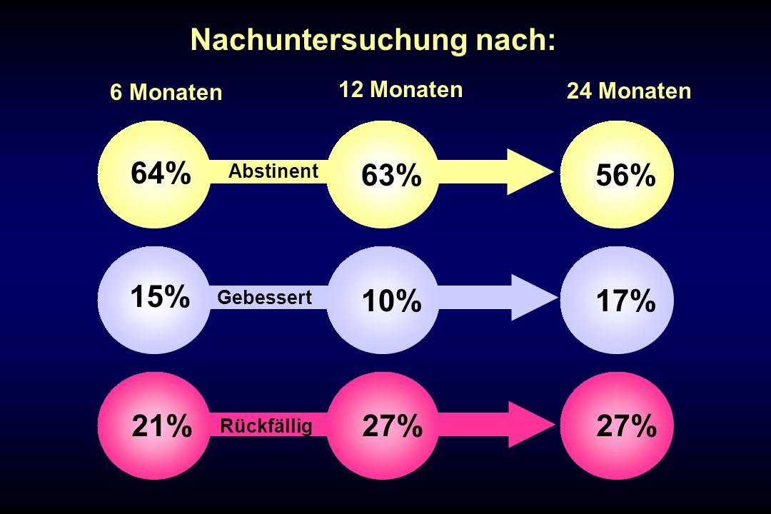 Abstinent Gebessert Rückfällig 15% 21% 64% 10% 27% 63% 6 Monaten 17% 27% 56% 12 Monaten 24 Monaten Nachuntersuchung nach: