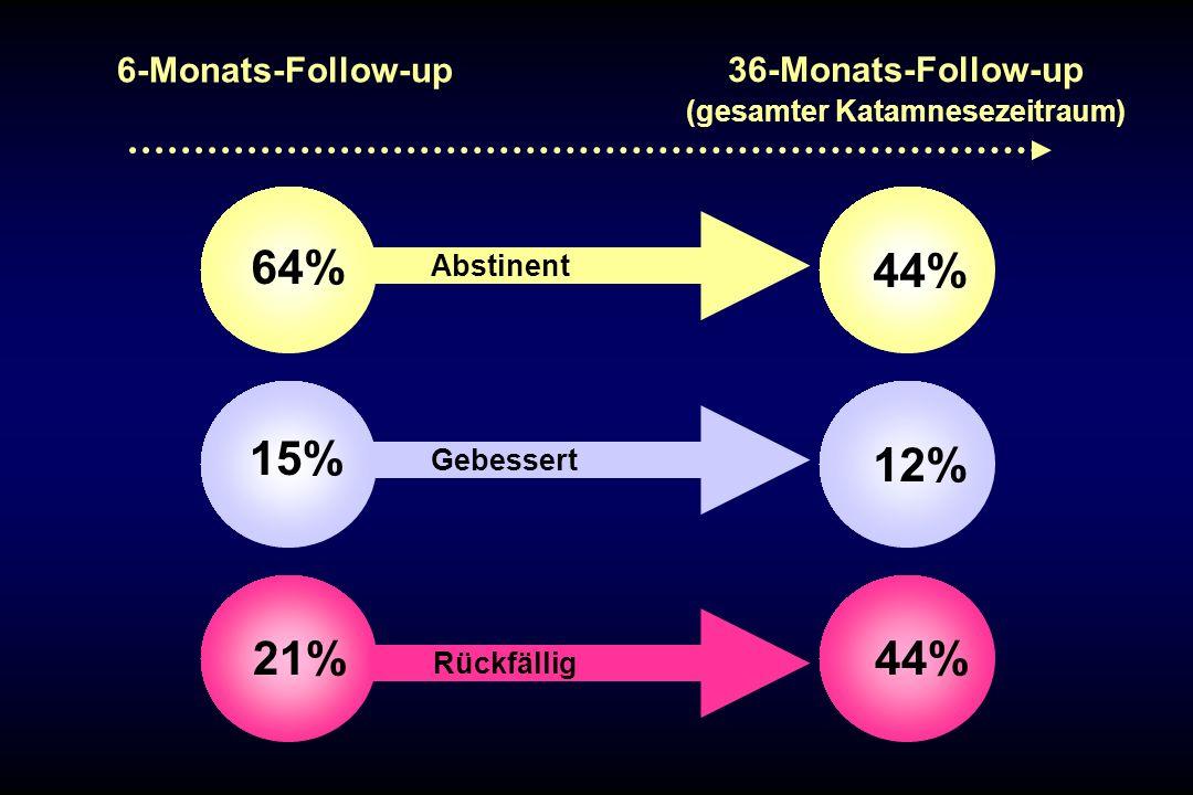 Abstinent Gebessert Rückfällig 15% 21% 64% 12% 44% 6-Monats-Follow-up 36-Monats-Follow-up (gesamter Katamnesezeitraum)