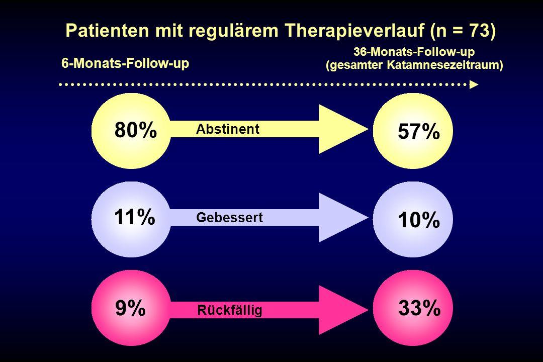 Abstinent Gebessert Rückfällig 11% 9% 80% 10% 33% 57% 6-Monats-Follow-up 36-Monats-Follow-up (gesamter Katamnesezeitraum) Patienten mit regulärem Ther