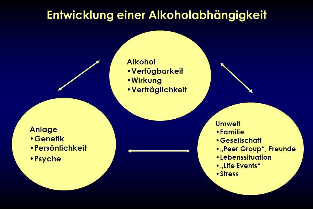 Alkohol Verfügbarkeit Wirkung Verträglichkeit Anlage Genetik Persönlichkeit Psyche Umwelt Familie Gesellschaft Peer Group, Freunde Lebenssituation Lif