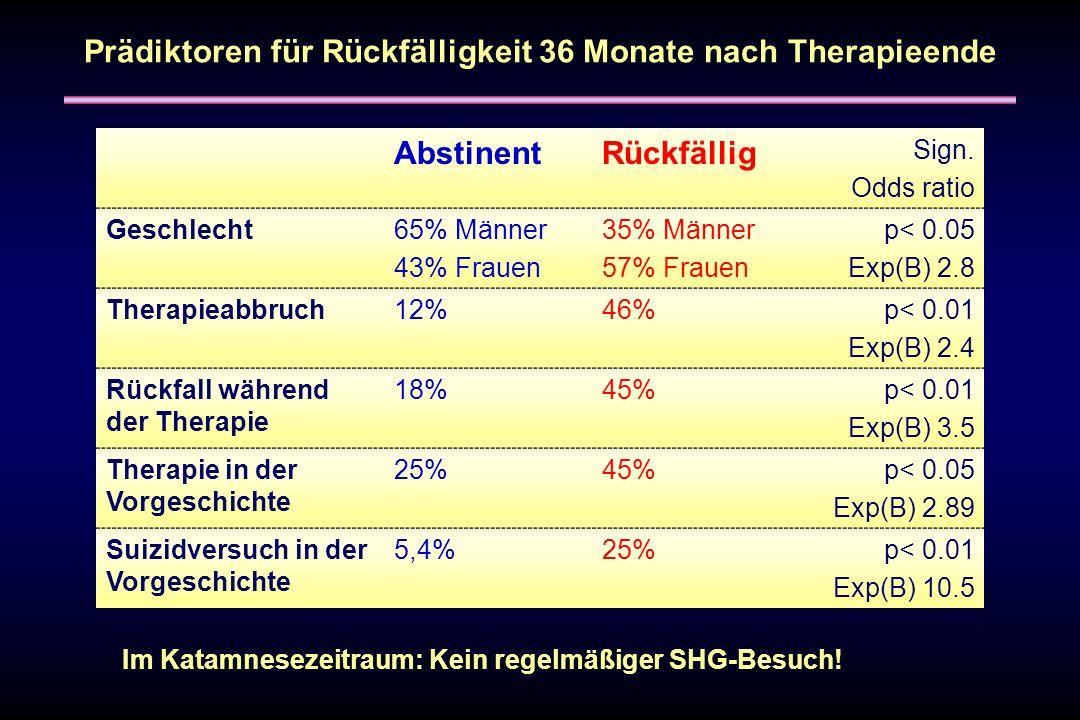 Prädiktoren für Rückfälligkeit 36 Monate nach Therapieende Im Katamnesezeitraum: Kein regelmäßiger SHG-Besuch! AbstinentRückfällig Sign. Odds ratio Ge