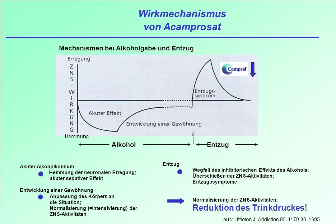 Wirkmechanismus von Acamprosat Mechanismen bei Alkoholgabe und Entzug Hemmung AlkoholEntzug Akuter Alkoholkonsum Hemmung der neuronalen Erregung; akut
