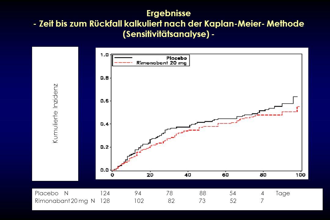 Ergebnisse - Zeit bis zum Rückfall kalkuliert nach der Kaplan-Meier- Methode (Sensitivitätsanalyse) - PlaceboN 124 94 78 88 54 4 Tage Rimonabant 20 mg