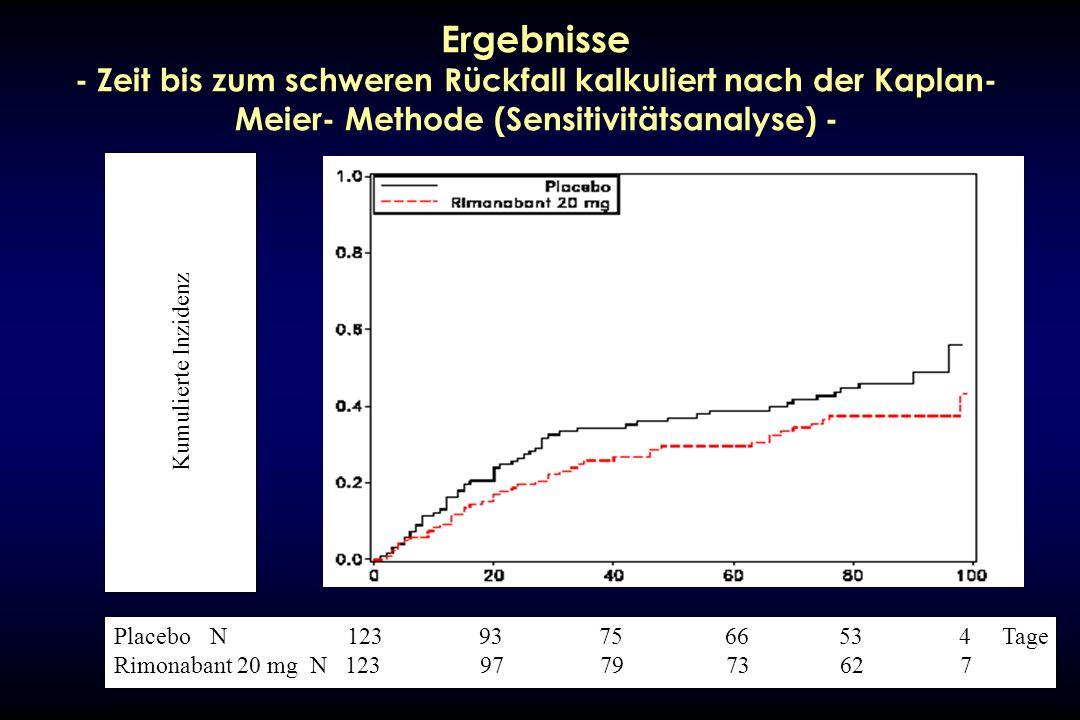Ergebnisse - Zeit bis zum schweren Rückfall kalkuliert nach der Kaplan- Meier- Methode (Sensitivitätsanalyse) - PlaceboN 123 93 75 66 53 4 Tage Rimona