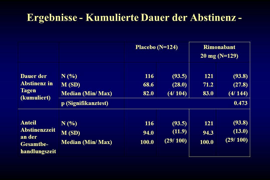 Ergebnisse - Kumulierte Dauer der Abstinenz - Placebo (N=124)Rimonabant 20 mg (N=129) Dauer der Abstinenz in Tagen (kumuliert) N (%) M (SD) Median (Mi