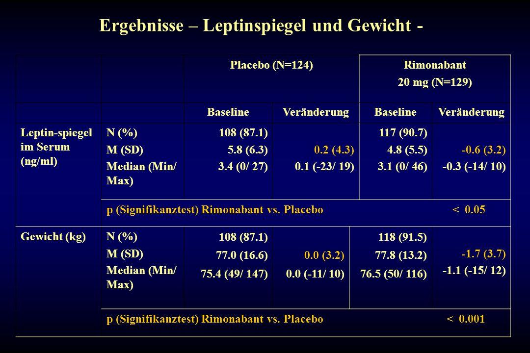Ergebnisse – Leptinspiegel und Gewicht - Placebo (N=124)Rimonabant 20 mg (N=129) BaselineVeränderungBaselineVeränderung Leptin-spiegel im Serum (ng/ml